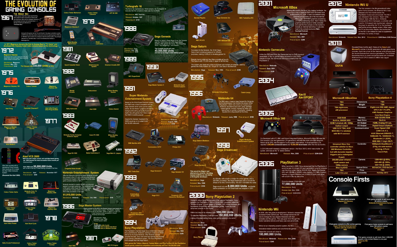 Ewolucja konsol na jednym obrazku