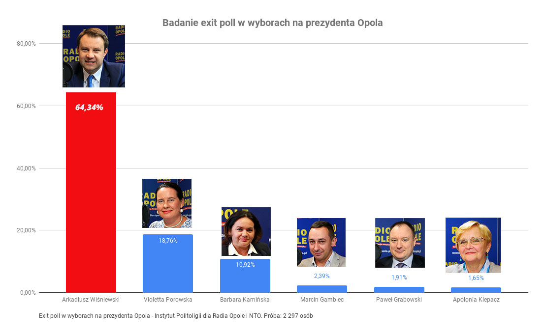 Exit poll Opole