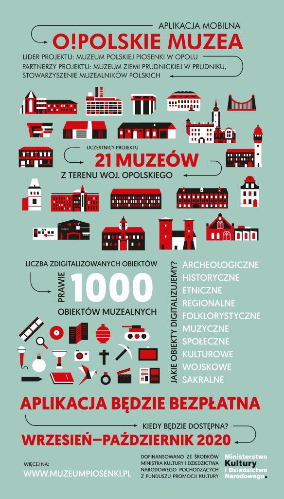 Tysiąc zdigitalizowanych obiektów z opolskich muzeów już wkrótce w mobilnej aplikacji