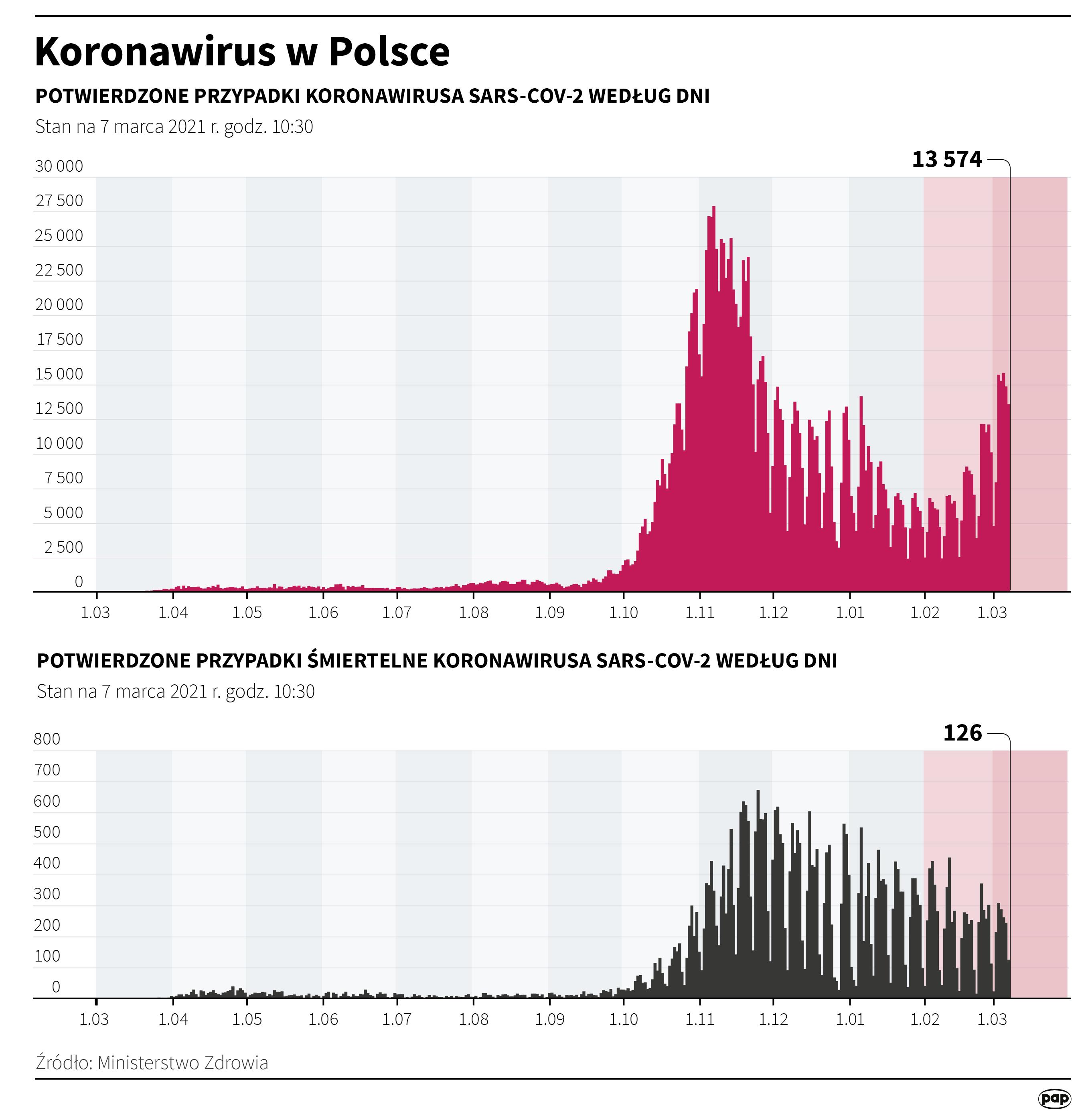 Koronawirus w Polsce stan na 7 marca [autor: Maria Samczuk, źródło: PAP]