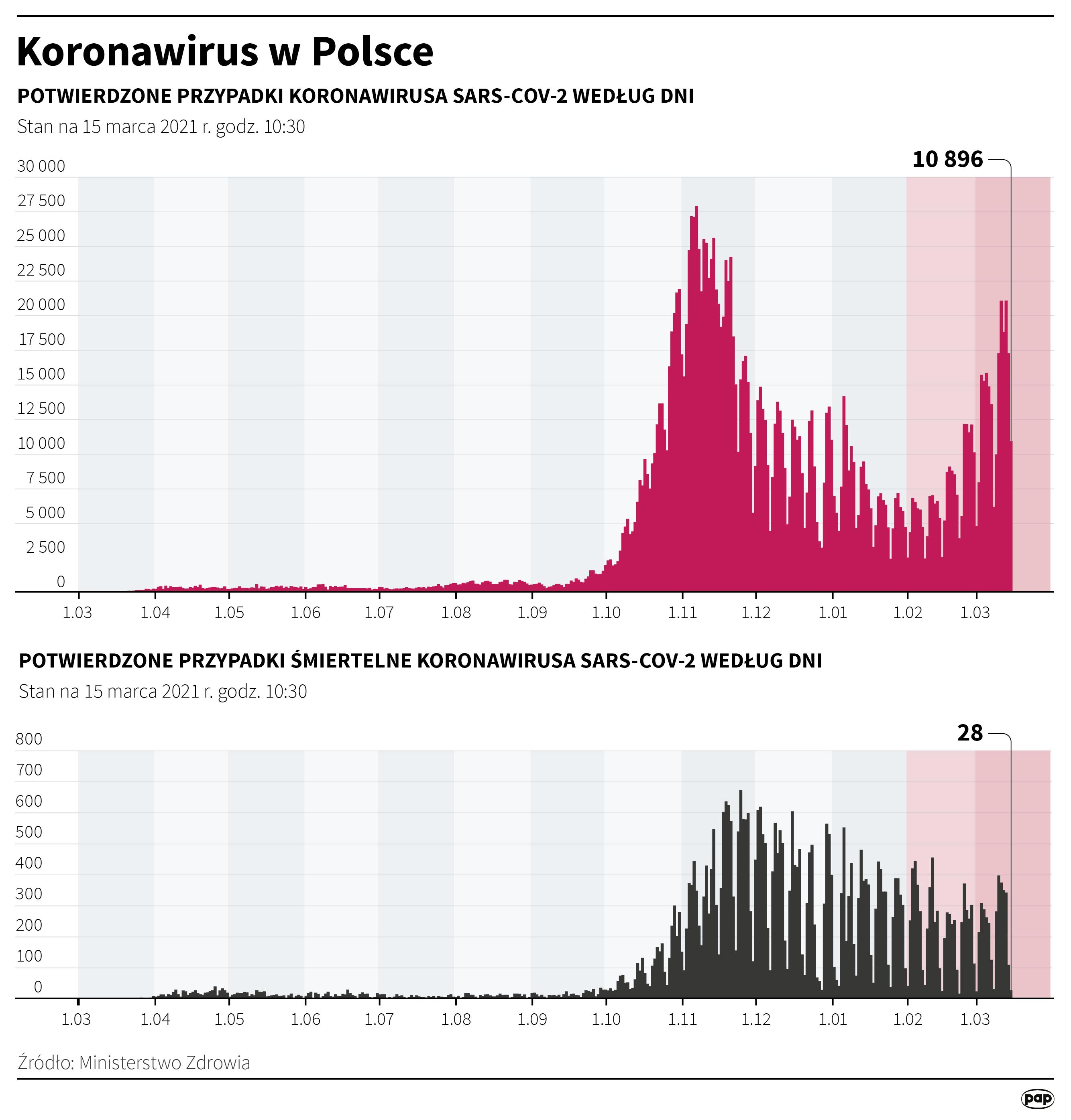 'Koronawirus w Polsce - stan na 15 marca' [autor: Maciej Zieliński, źródło: PAP]