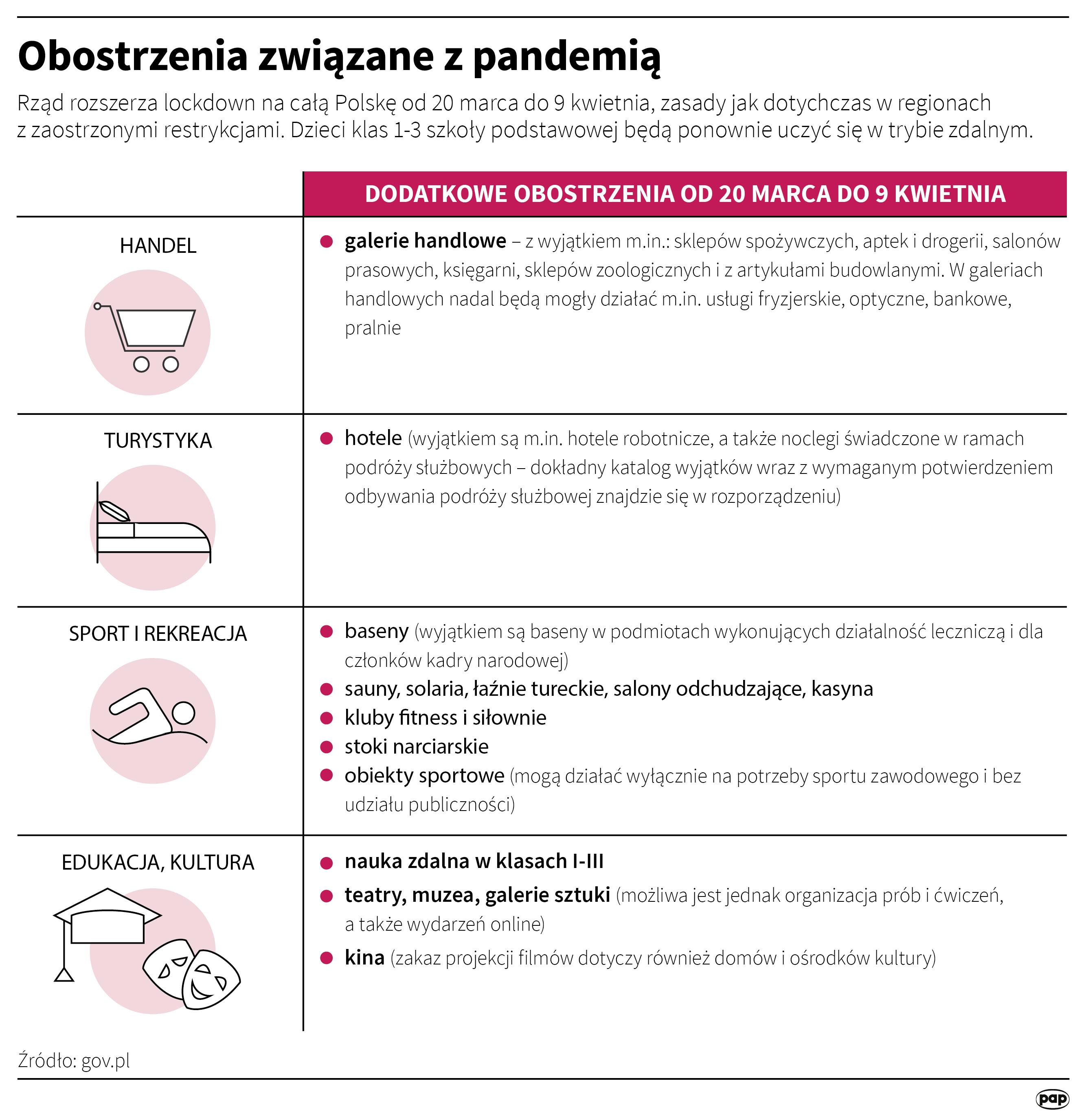 Obostrzenia związane z pandemią od 20 marca [autor: Maciej Zieliński, źródło: PAP]