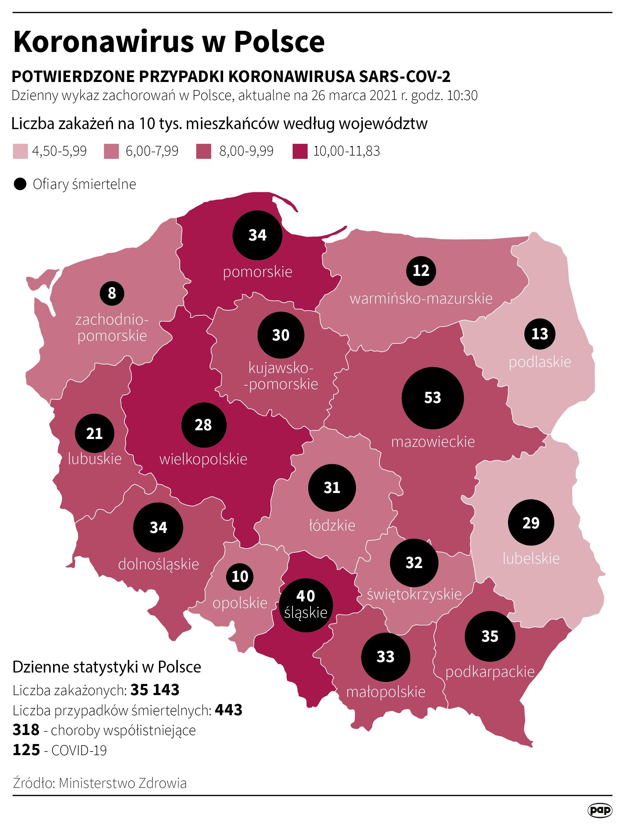 Koronawirus w Polsce - stan na 26 marca [źródło: PAP, autor: Maciej Zieliński]