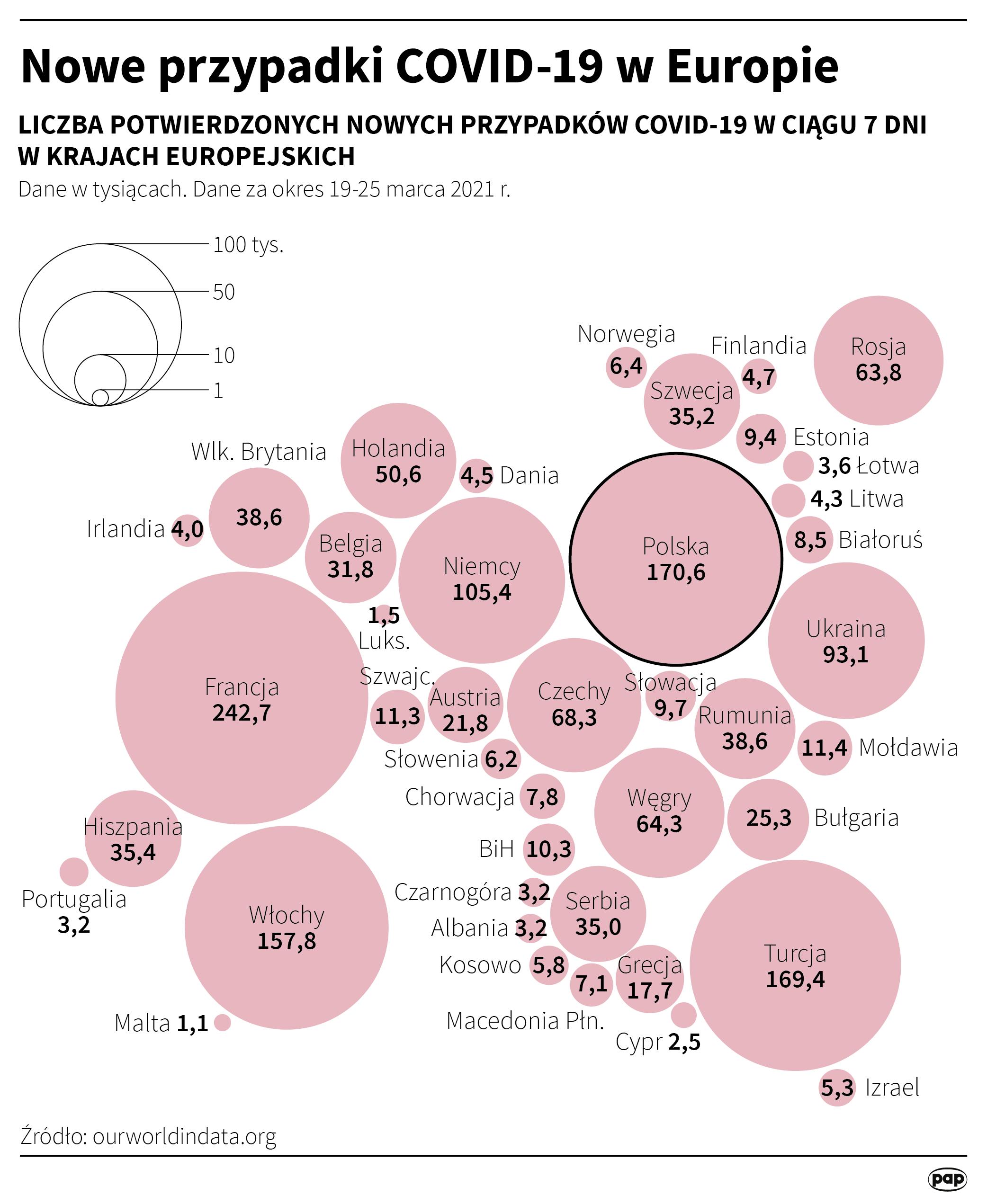 Nowe przypadki COVID-19 w Europie [autor: Maciej Zieliński, źródło: PAP]