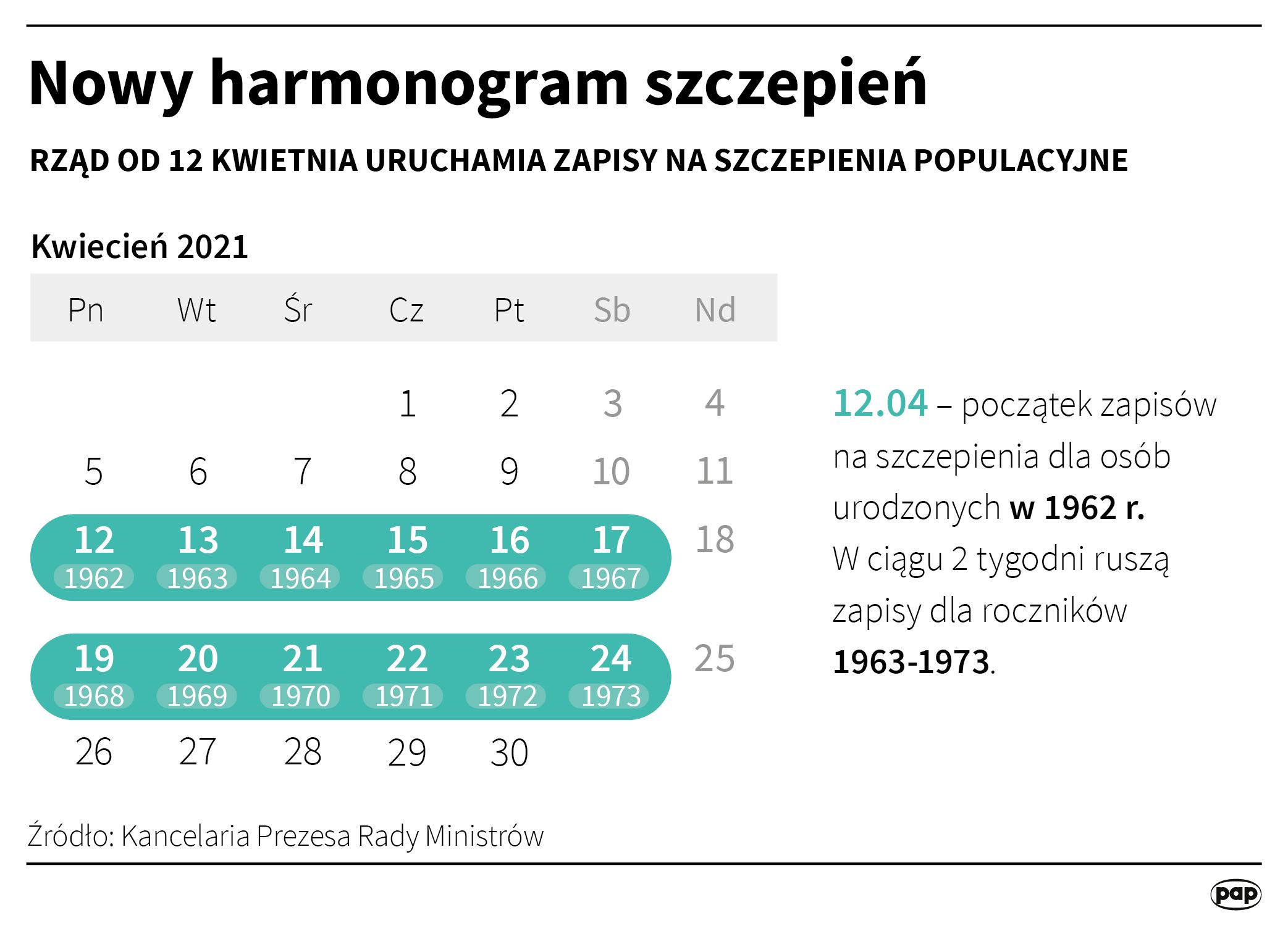 Nowy harmonogram szczepień [Autor: Maciej Zieliński, źródło: PAP]