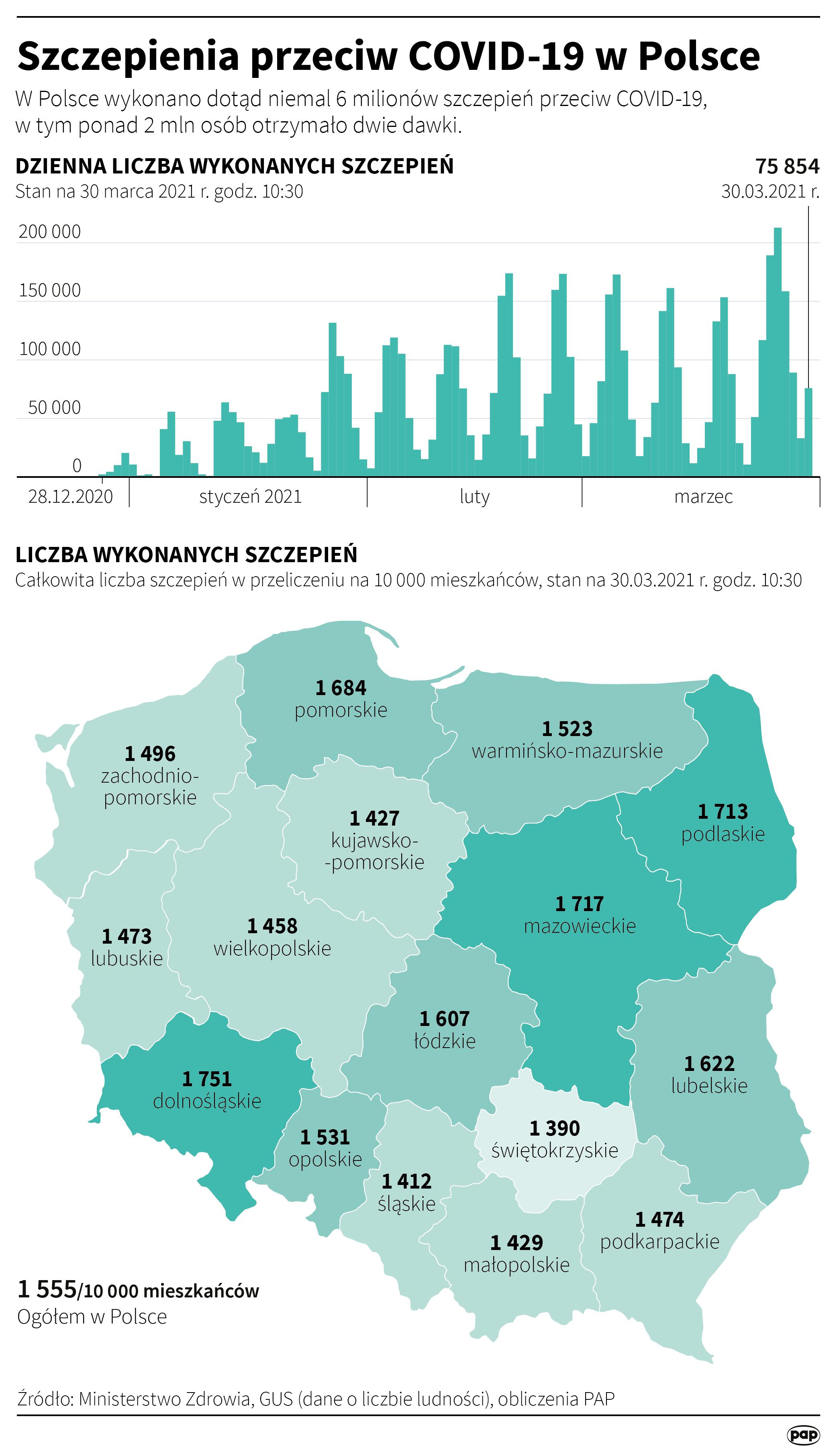 Szczepienia przeciw COVID-19 w Polsce - 30 marca [Autor: Maciej Zieliński, źródło: PAP]