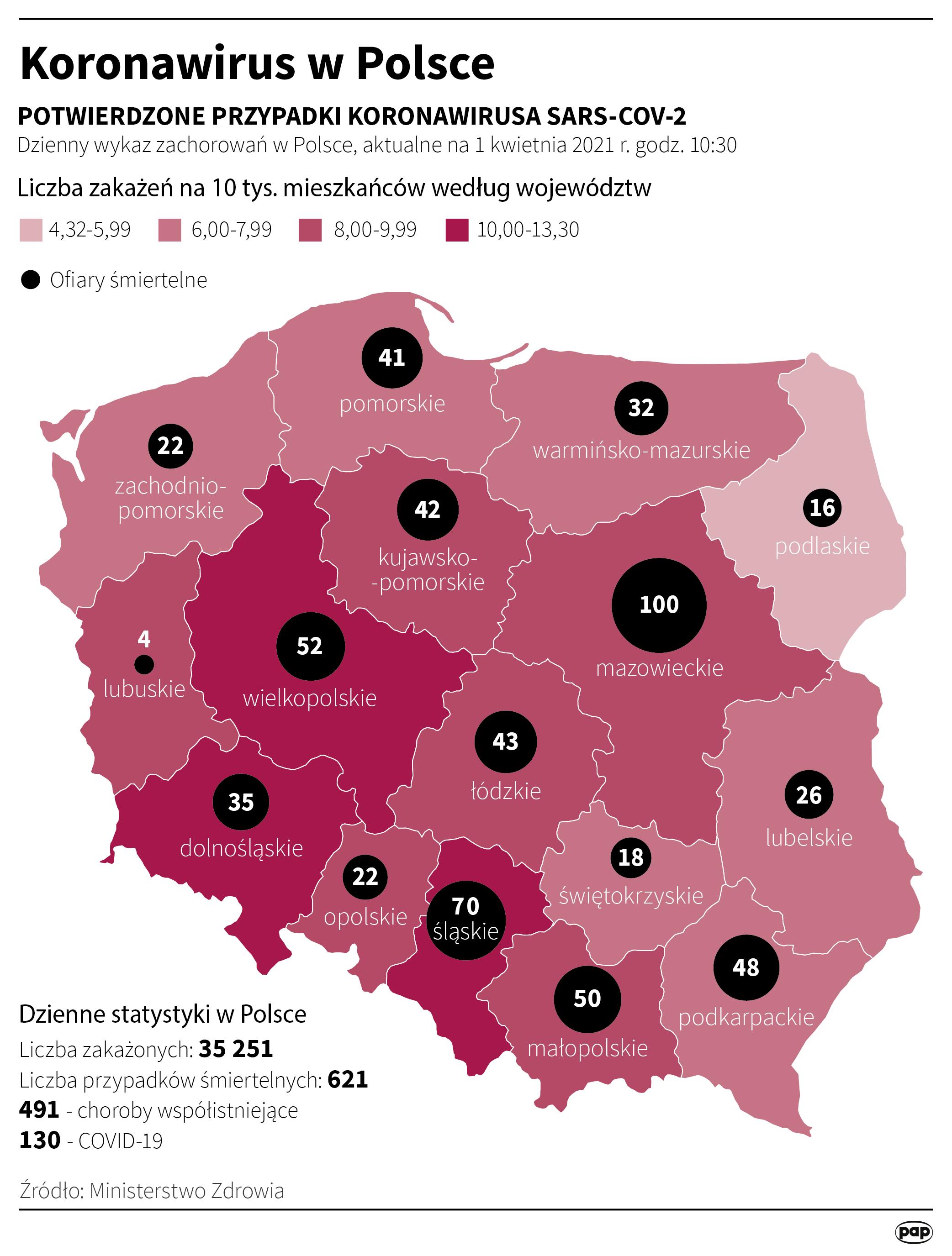 Koronawirus w Polsce - stan na 01 kwietnia [autor: Maciej Zieliński, źródło: PAP]