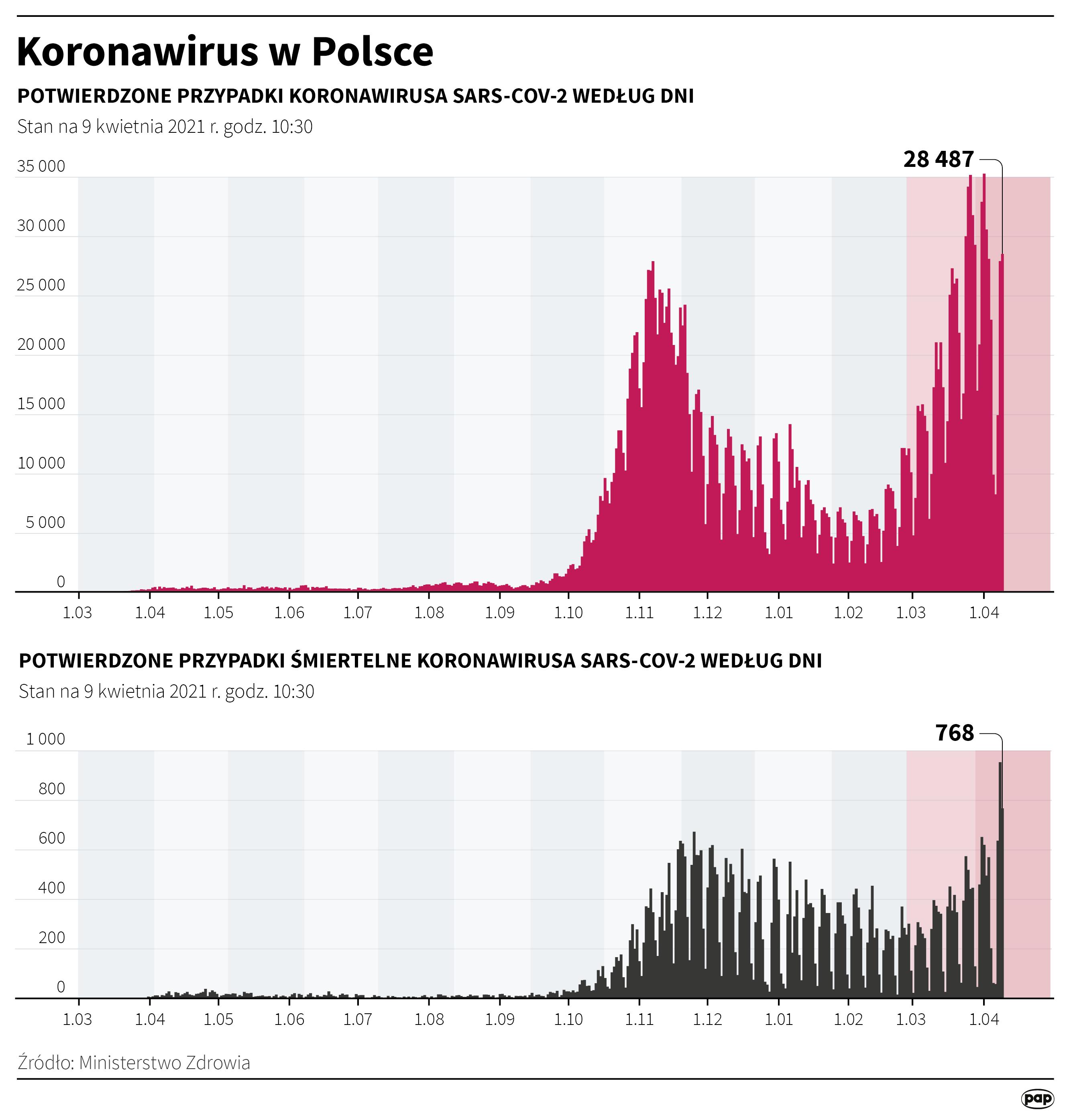 Koronawirus w Polsce - stan na 9 kwietnia [fot. Maciej Zieliński/PAP]