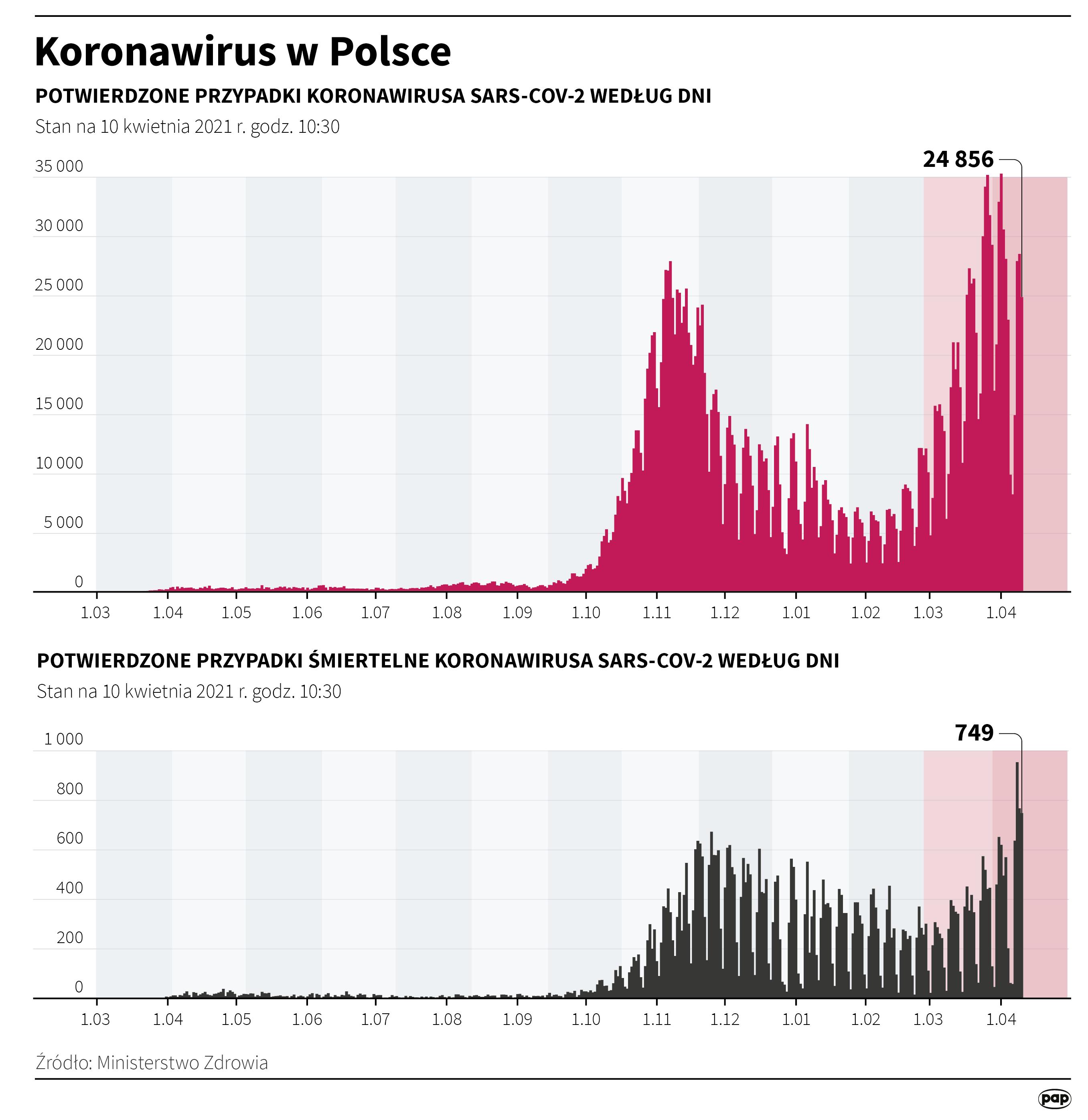 Koronawirus w Polsce - stan na 10 kwietnia [Autor: Maciej Zieliński, PAP]