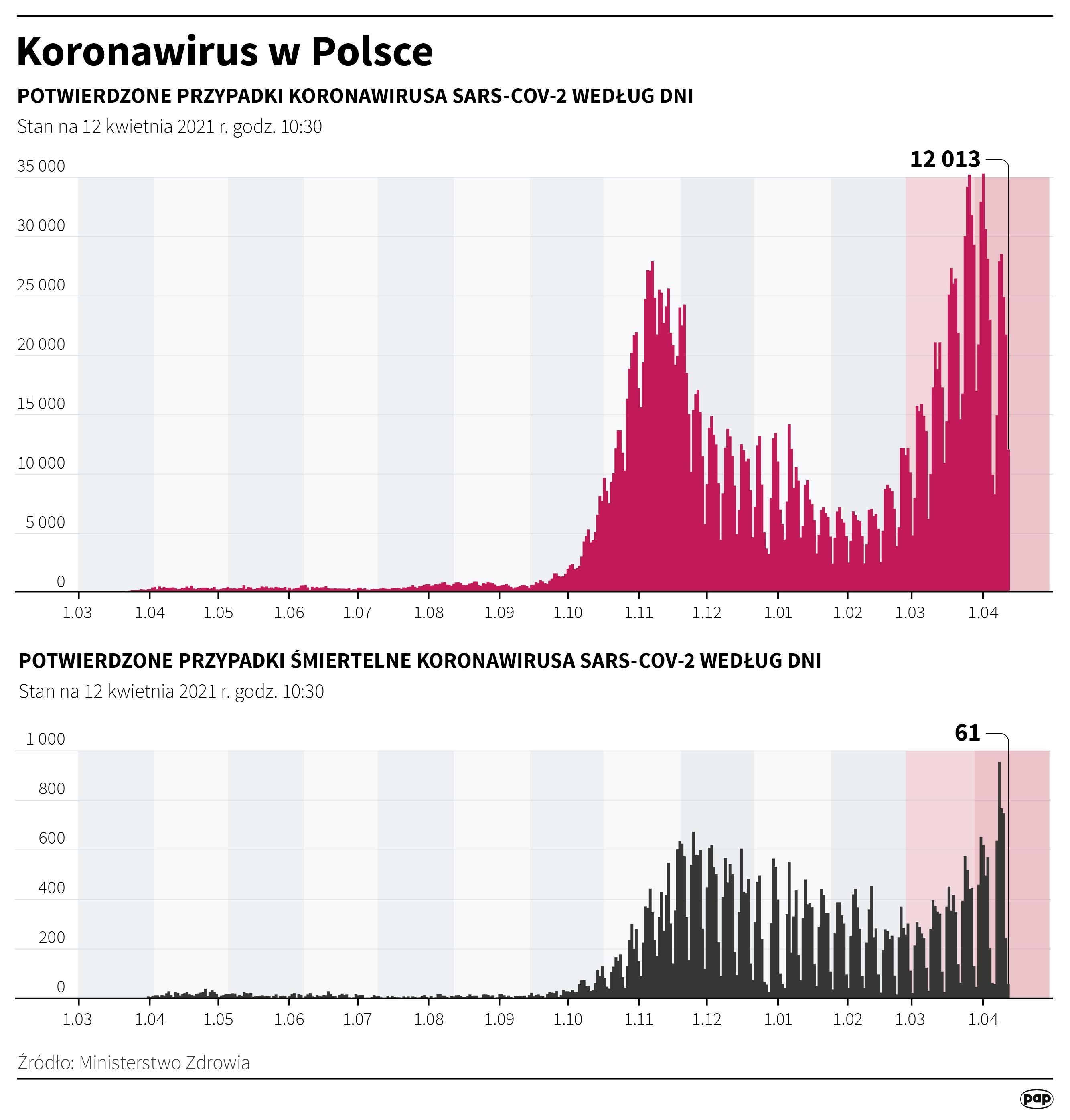 Koronawirus w Polsce - stan na 12 kwietnia [fot. Maciej Zieliński/PAP]