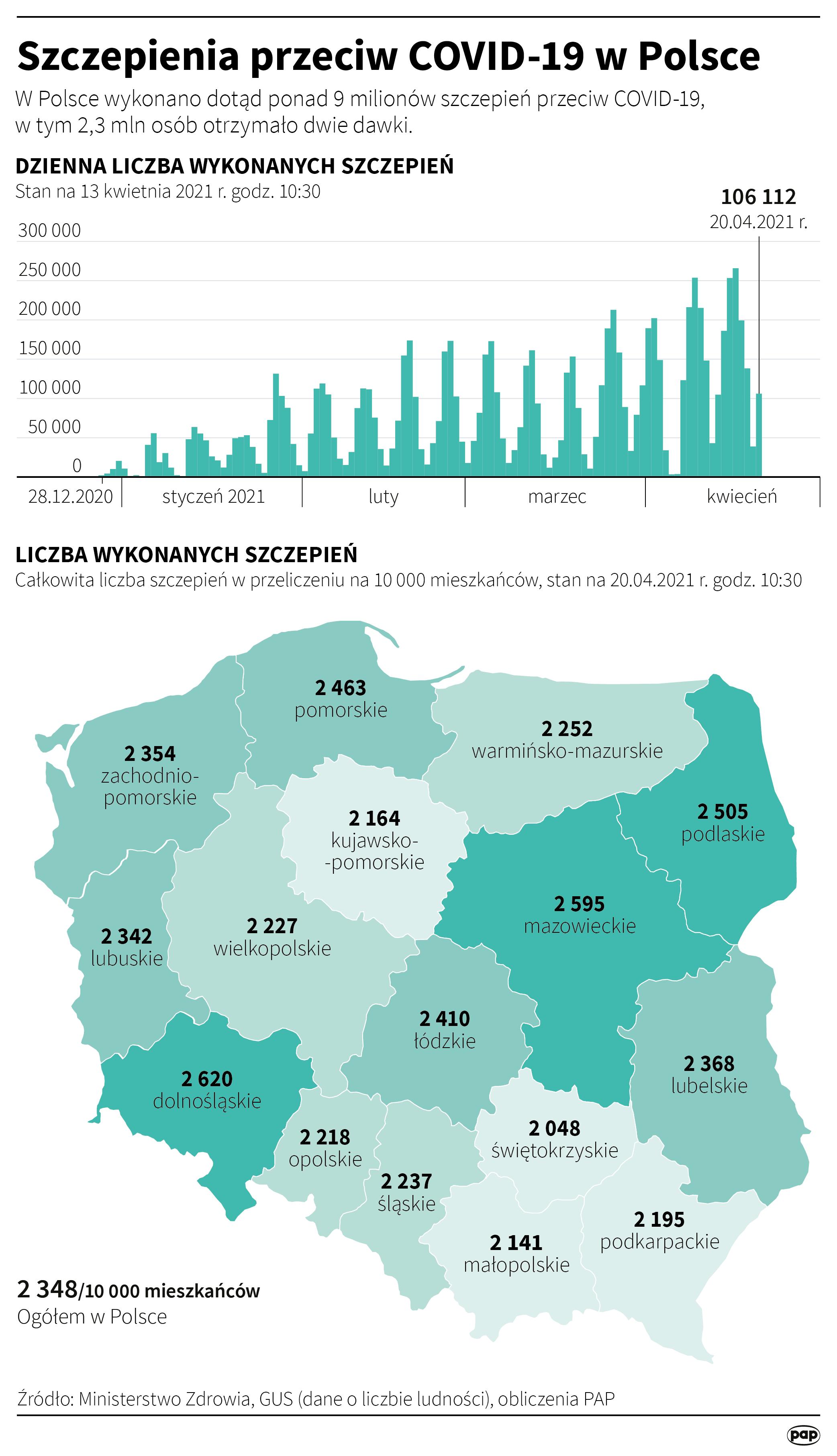 Szczepienia przeciw COVID-19 w Polsce - 20 kwietnia [Autor: Maciej Zieliński, źródło: PAP]