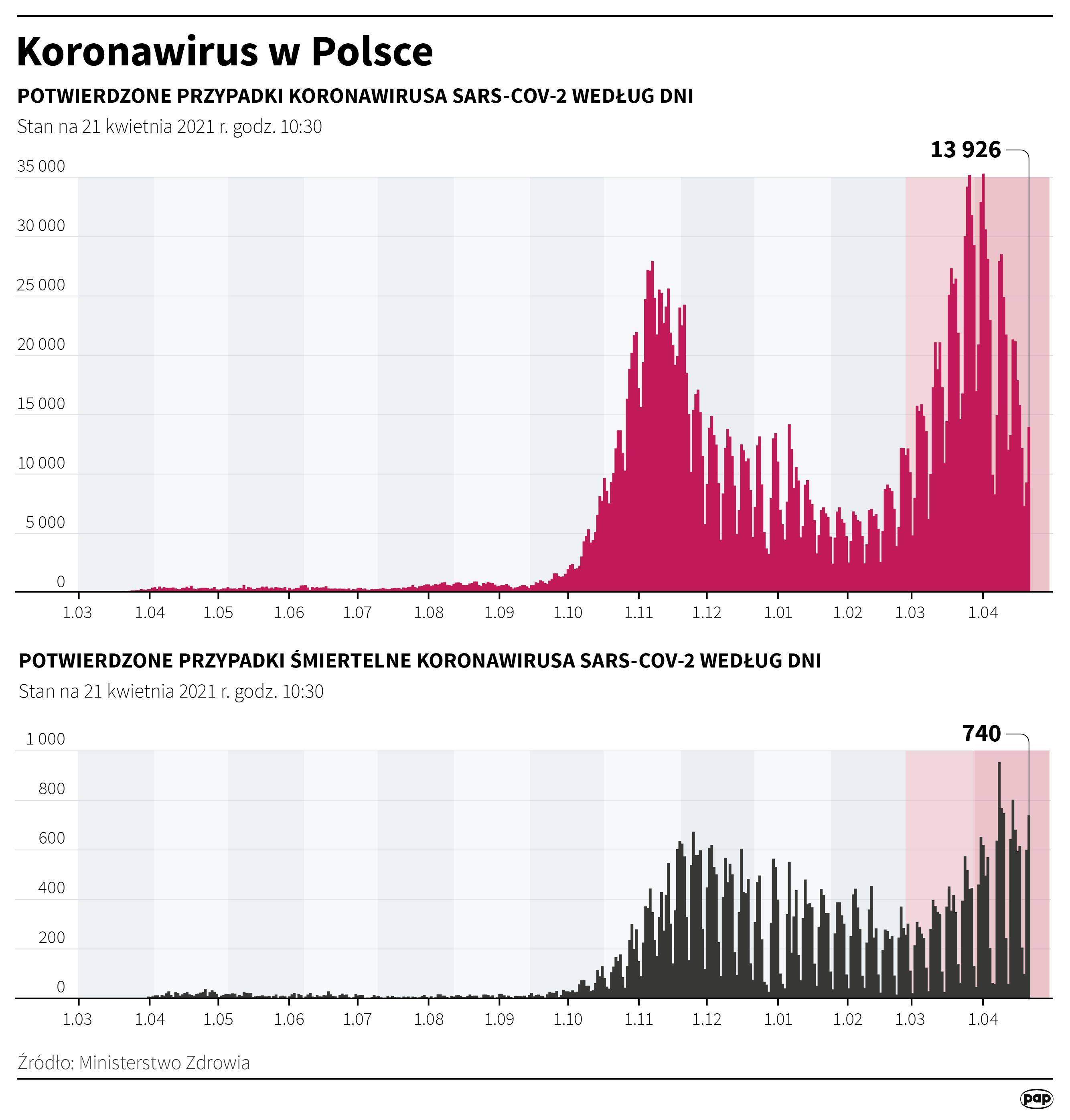 Koronawirus w Polsce stan na 21 kwietnia [autor: Maciej Zieliński, źródło: PAP]