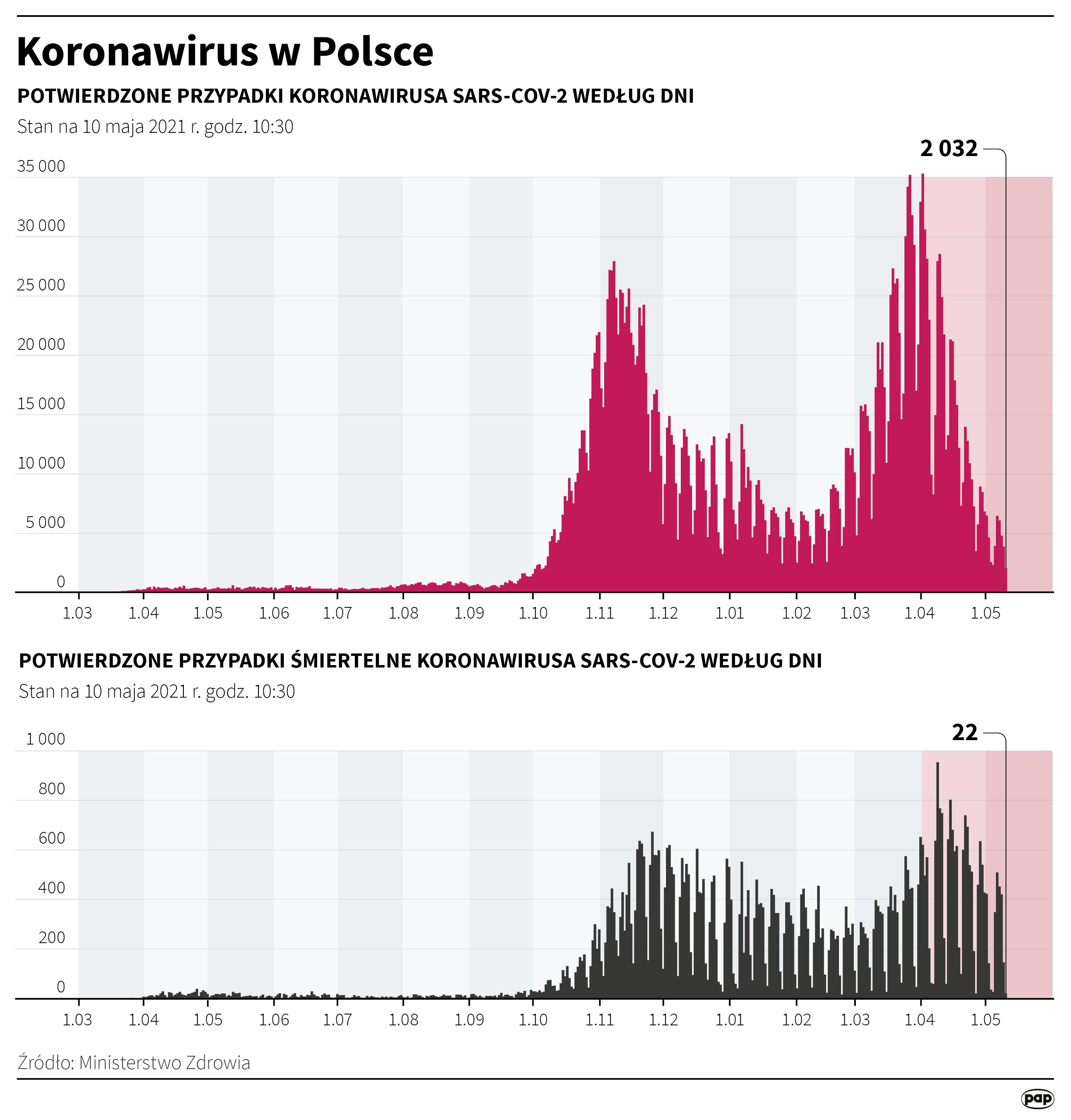 Koronawirus w Polsce stan na 10 maja [autor: Maciej Zieliński, źródło: PAP]