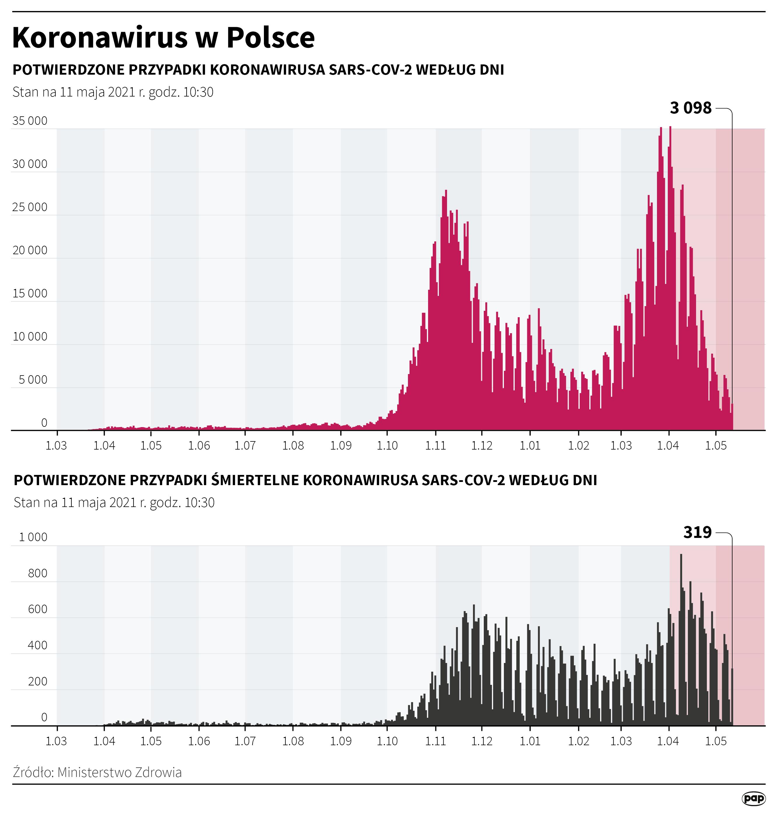 Koronawirus w Polsce stan na 11 maja [autor: Maciej Zieliński, źródło: PAP]