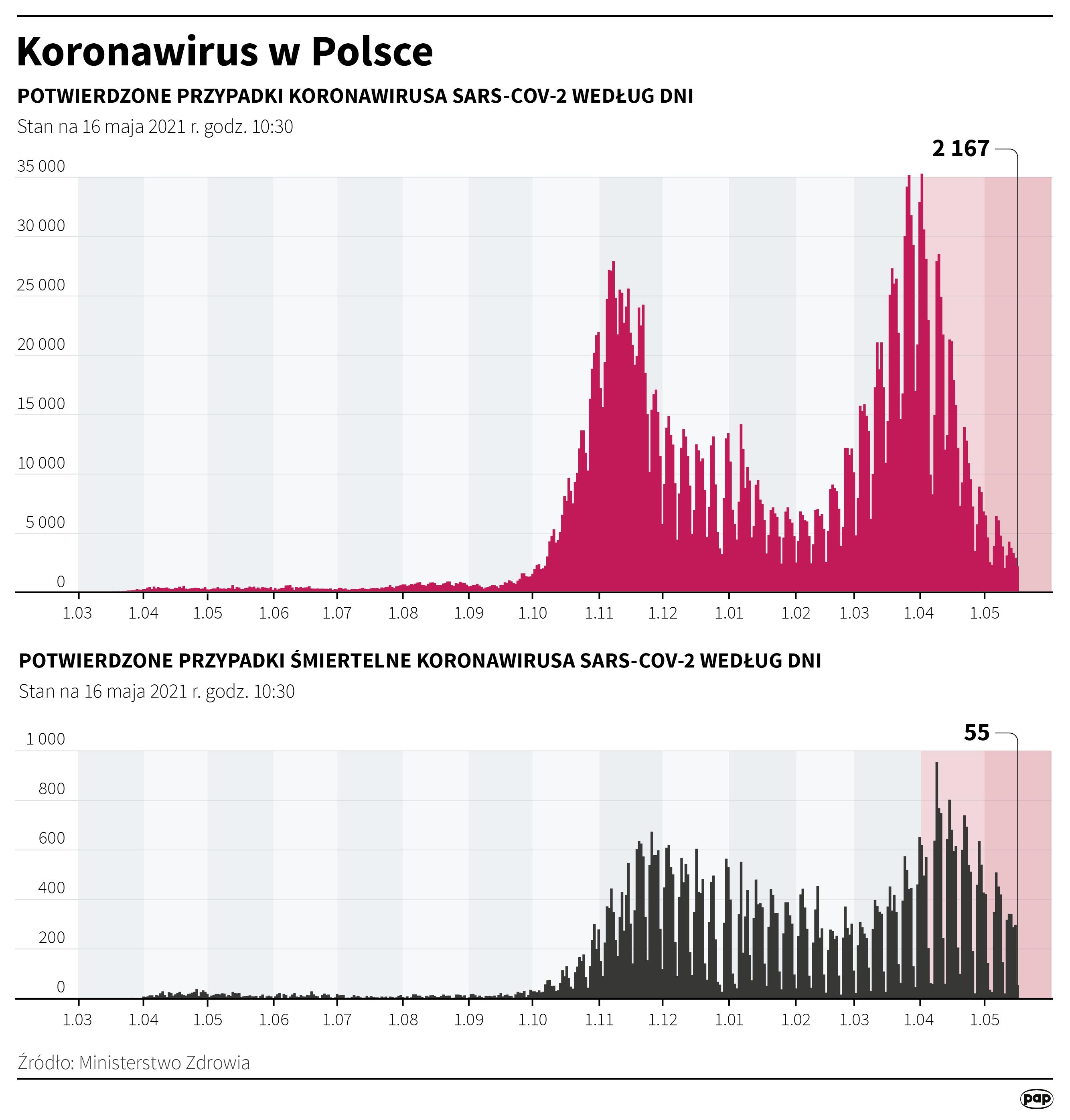 Koronawirus w Polsce stan na 16 maja [autor: Maciej Zieliński, źródło: PAP]