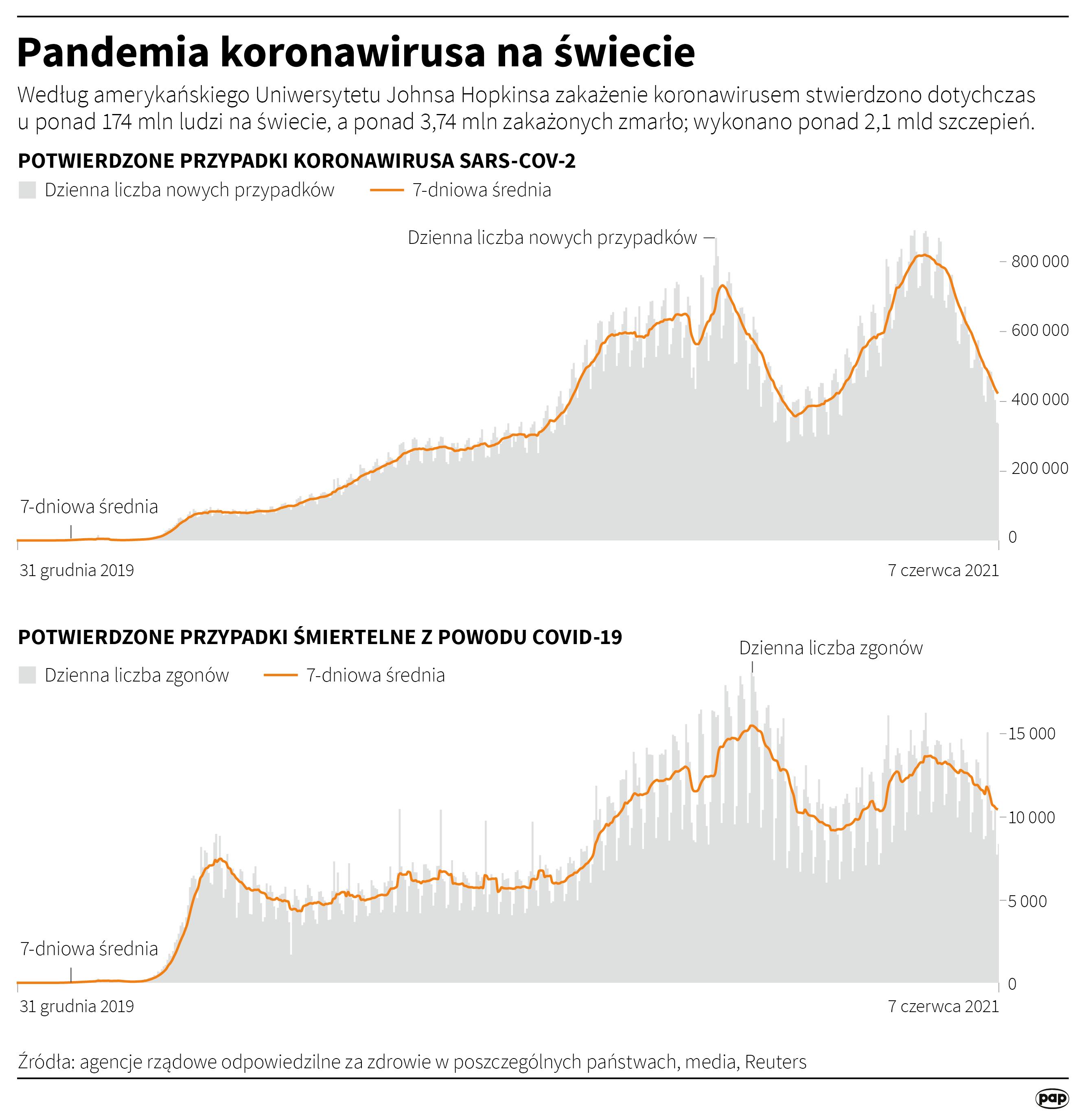 Pandemia na świecie [autor: Adam Ziemienowicz, źródło: PAP]