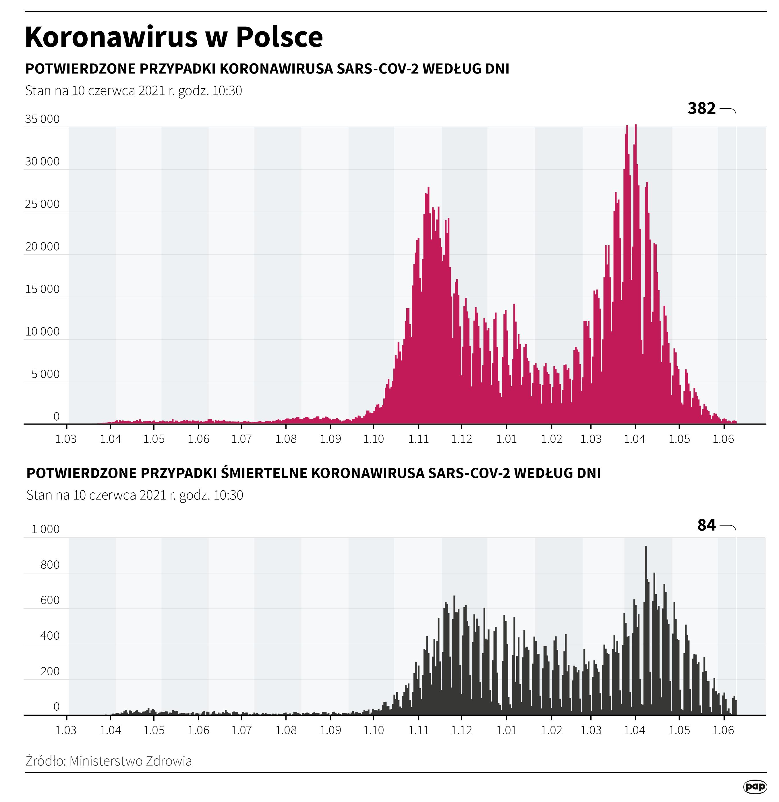 Koronawirus w Polsce stan na 10 czerwca [autor: Maciej Zieliński, źródło: PAP]
