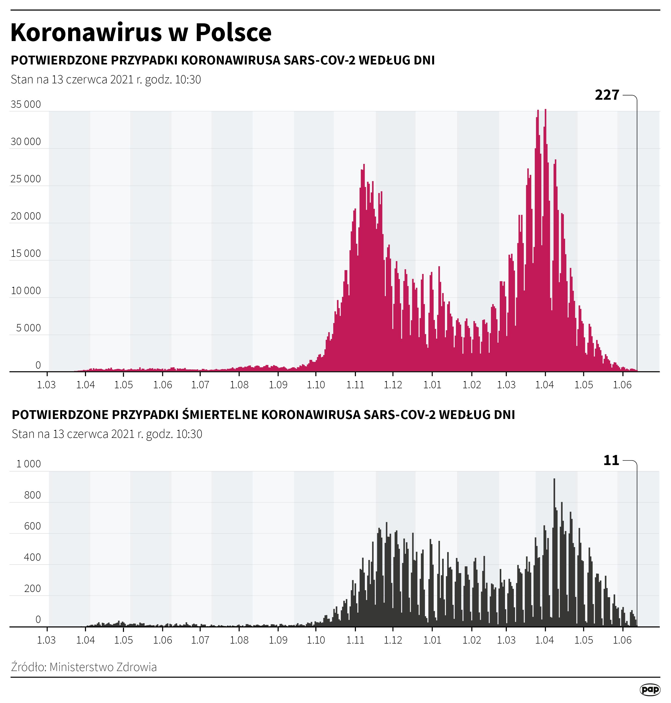 Koronawirus w Polsce - stan na 13 czerwca [Autor: Maciej Zieliński, PAP]