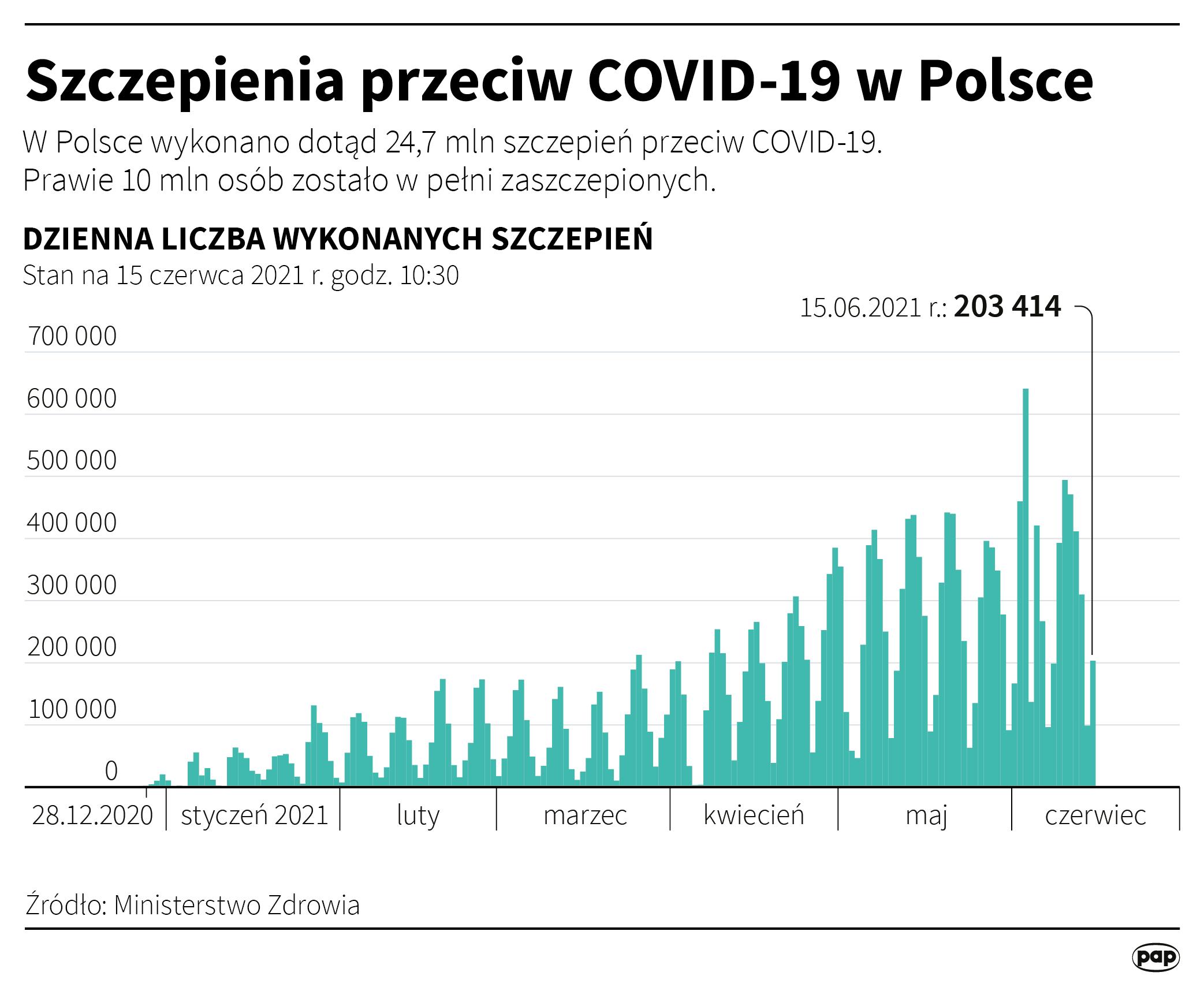 Szczepienia przeciw COVID-19 w Polsce [Autor: Adam Ziemienowicz, źródło: PAP]
