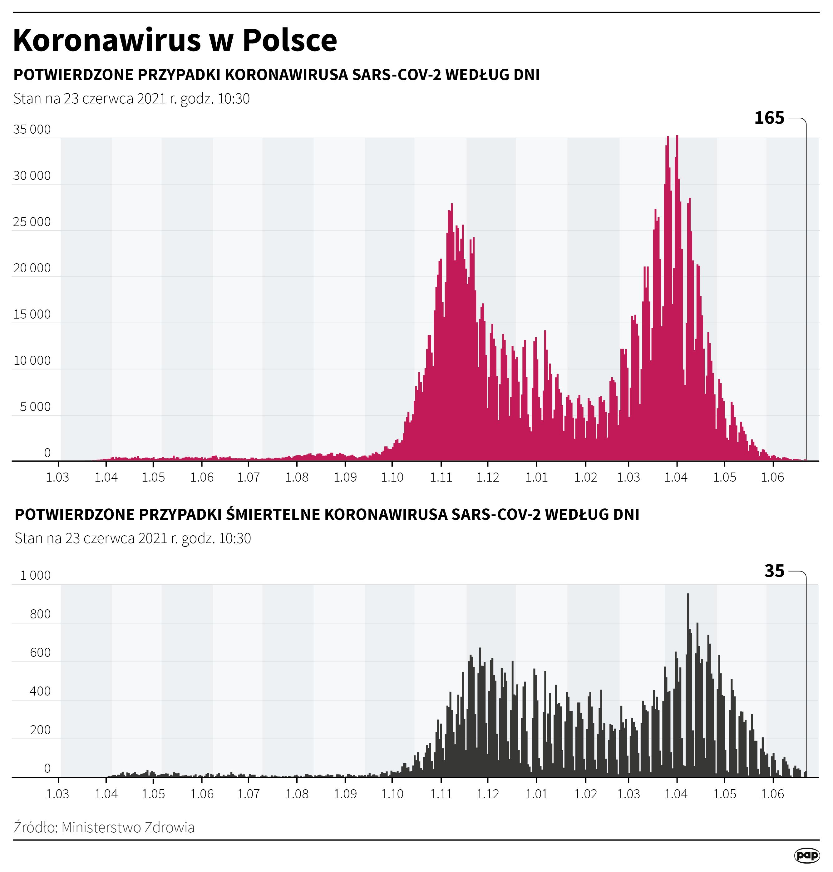 Koronawirus w Polsce - stan na 23 czerwca [Autor: Maciej Zieliński, źródło: PAP]