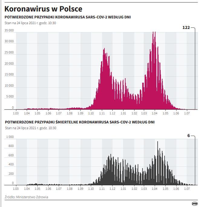 Koronawirus w Polsce - stan na 24 lipca [rys. Adam Ziemienowicz / PAP]