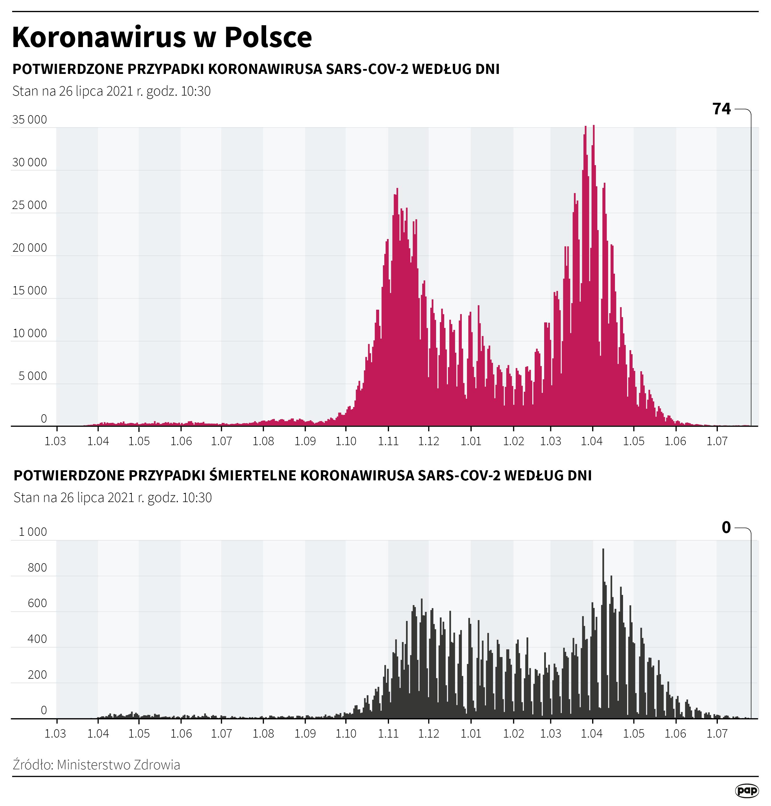 Koronawirus w Polsce - stan na 26 lipca [Autor: Maciej Zieliński, źródło: PAP]