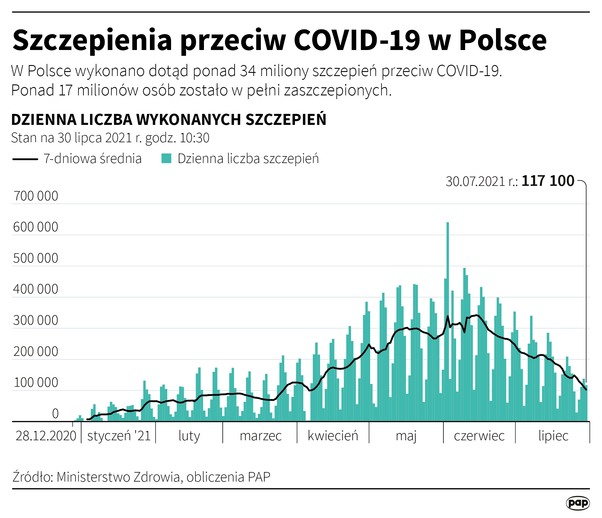 Szczepienia przeciw COVID-19 w Polsce [Autor: Maciej Zieliński, źródło: PAP]