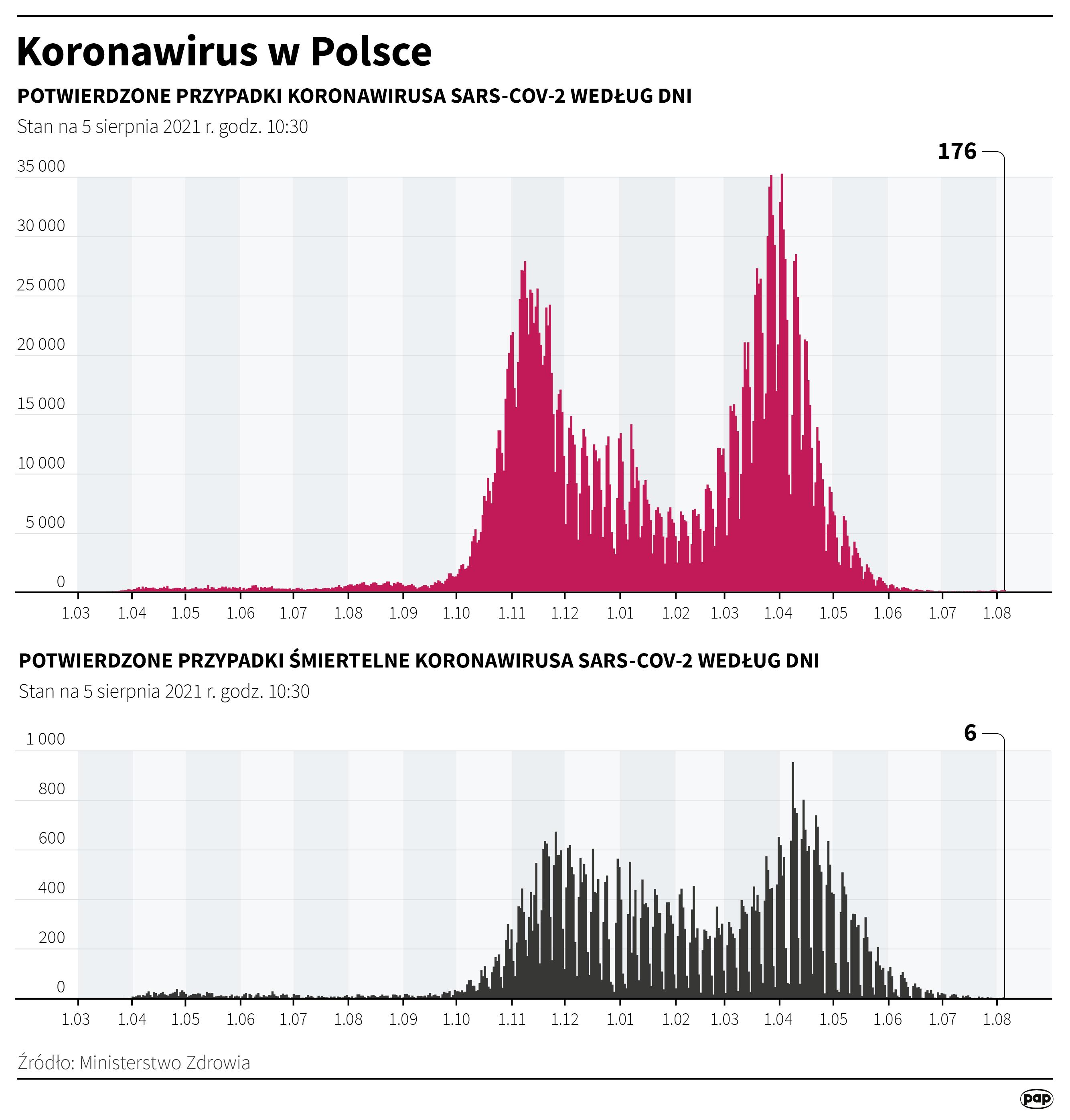 Koronawirus w Polsce - stan na 5 sierpnia [Autor: Maria Samczuk, źródło: PAP]