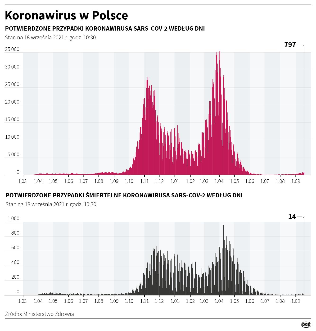Koronawirus w Polsce - stan na 18 września [rys. Maciej Zieliński / PAP]