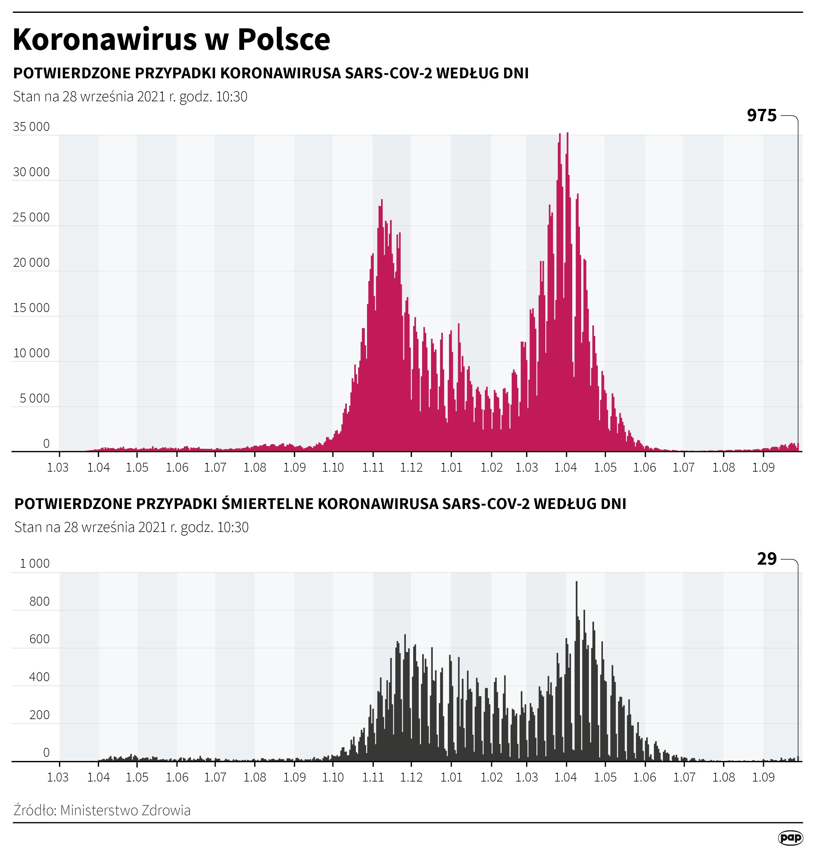 Koronawirus w Polsce - stan na 28 września [Autor : Adam Ziemienowicz, źródło: PAP]