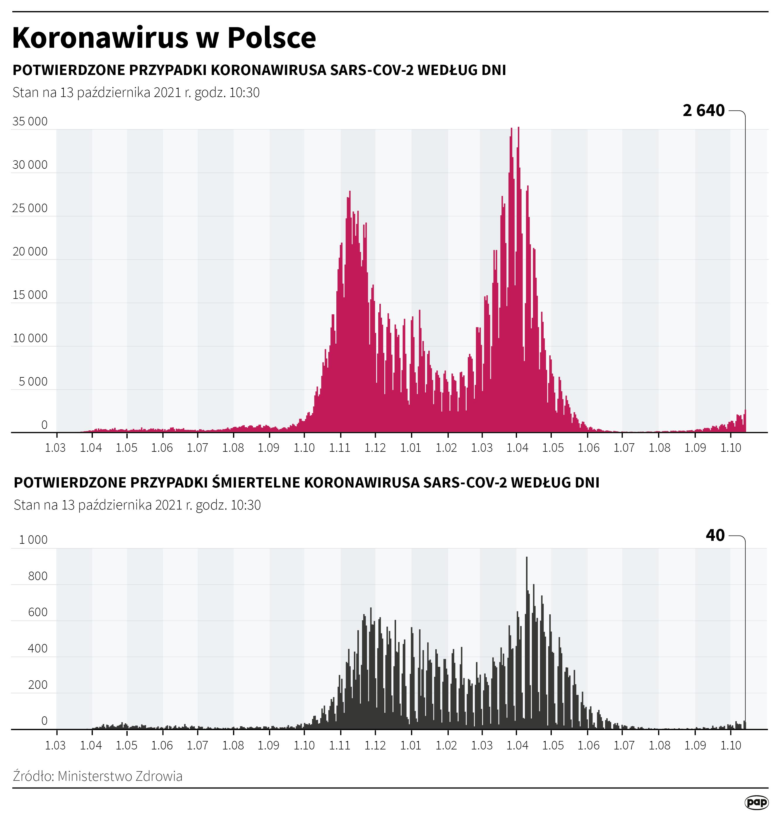 Koronawirus w Polsce - stan na 13 października [Autor: Maciej Zieliński, źródło: PAP]