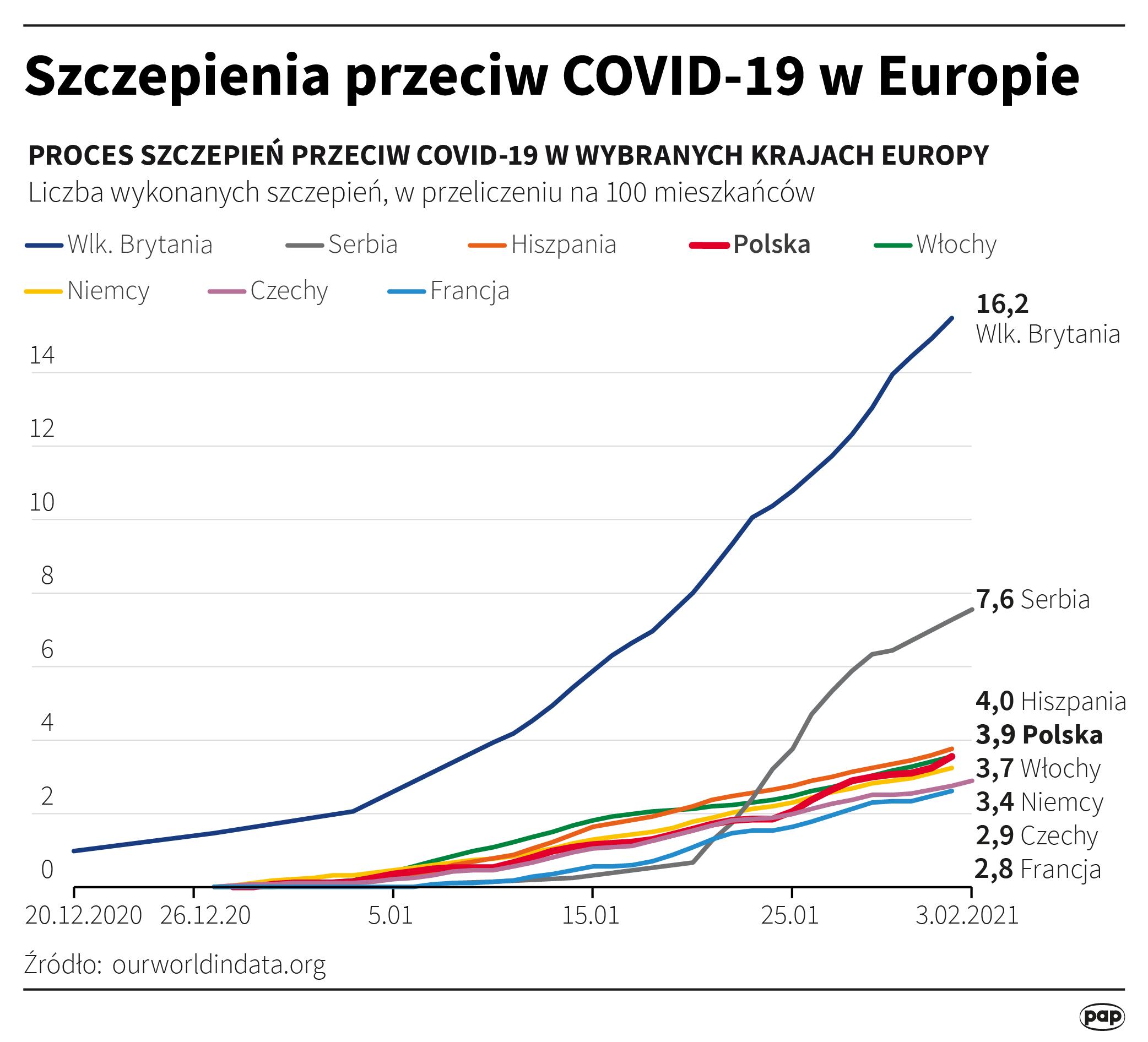 Szczepienie przeciw COVID-19 w Europie [autor: Maria Samczuk, źródło: PAP]