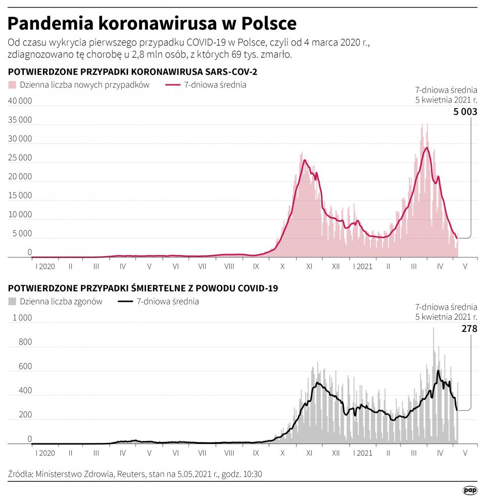"""""""Pandemia koronawirusa w Polsce"""" [Autor: Maciej Zieliński, źródło: PAP]"""